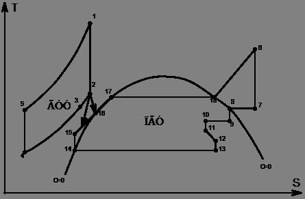 ГТУ и ПГУ по Т-S диаграмме